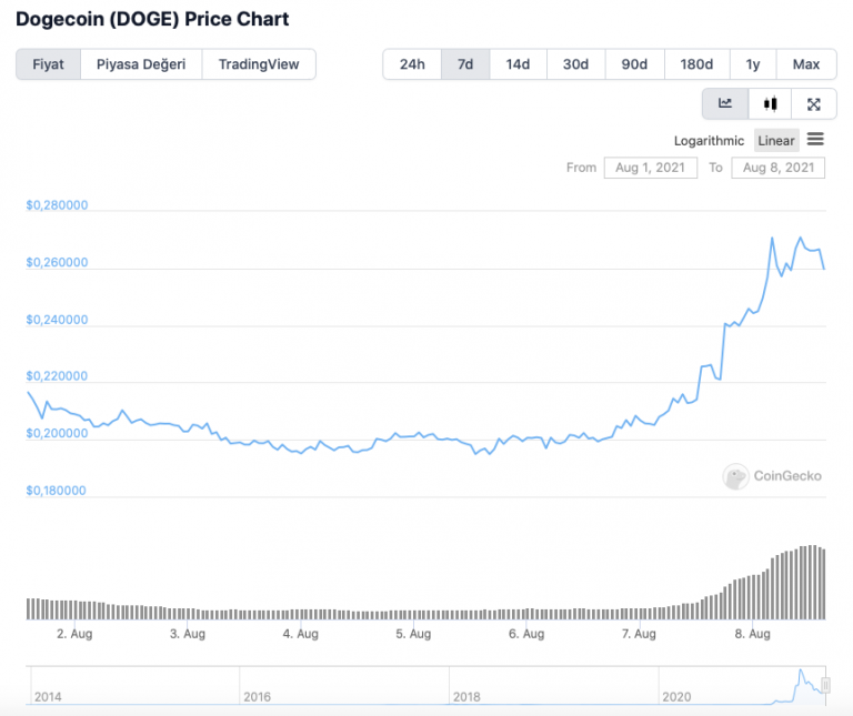 Price Forecast: Dogecoin (DOGE) May Rise By The End Of ...